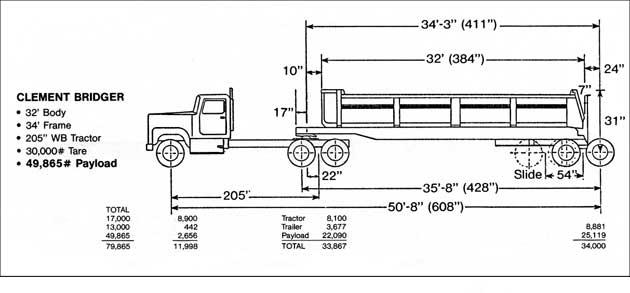 Axle Weight Distribution : Clement frameless aluminum end dump trailers tiger